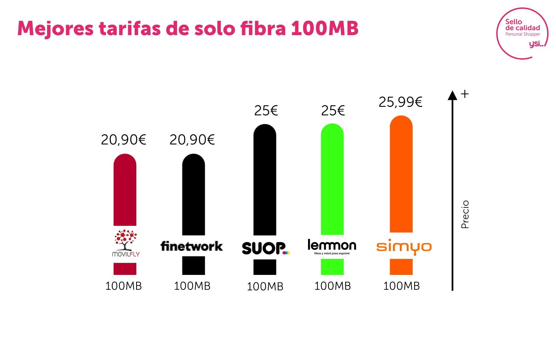 Las mejores tarifas de fibra 100 mb de mayo