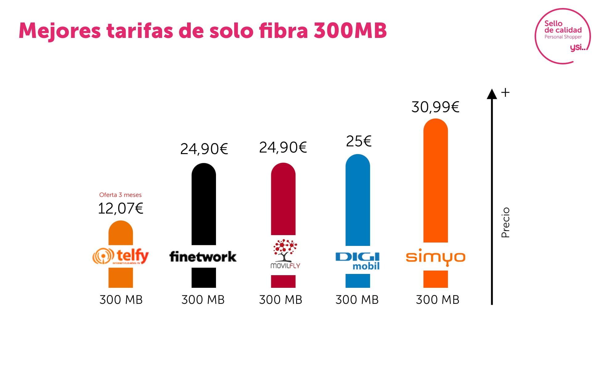 Mejores ofertas fibra 300 mb