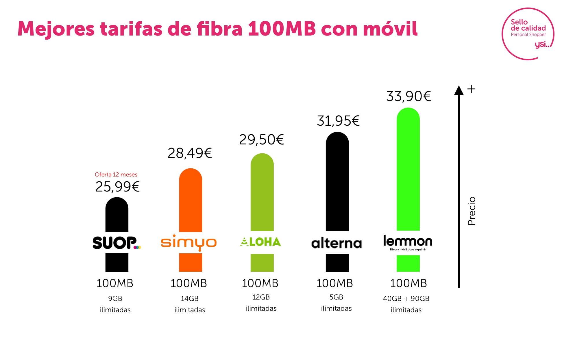 Mejores tarifas de combinados fibra y móvil