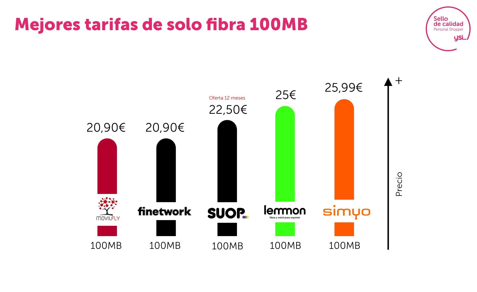 Tarifas junio fibra 100 Mb