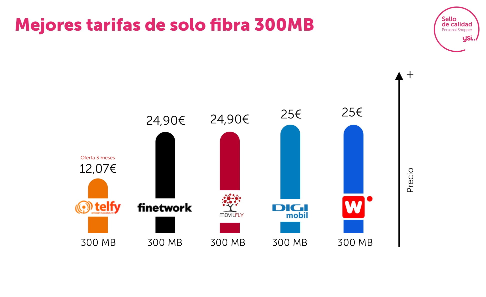 Las mejores ofertas de fibra 300 Mb