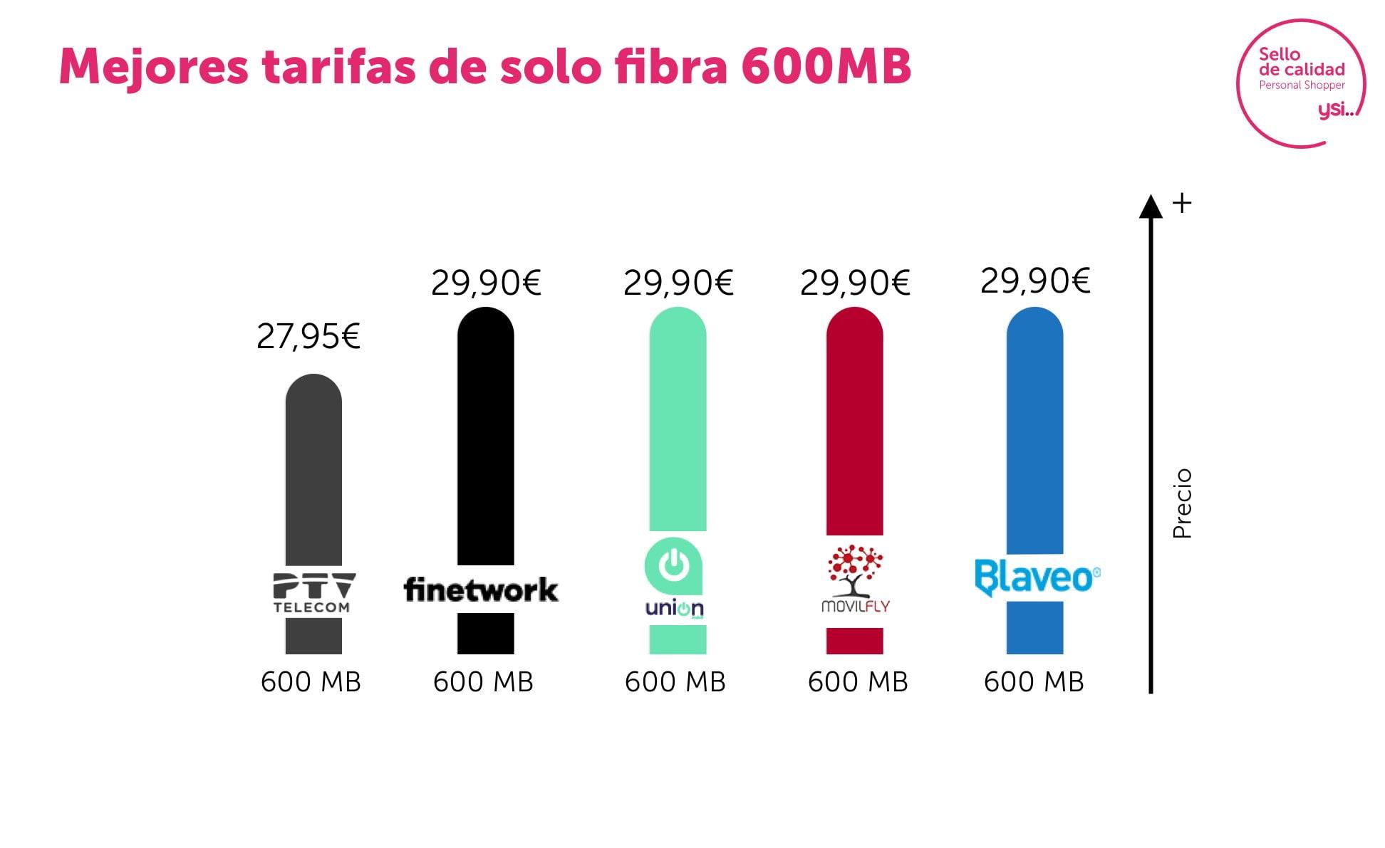 Mejores tarifas fibra 600Mb