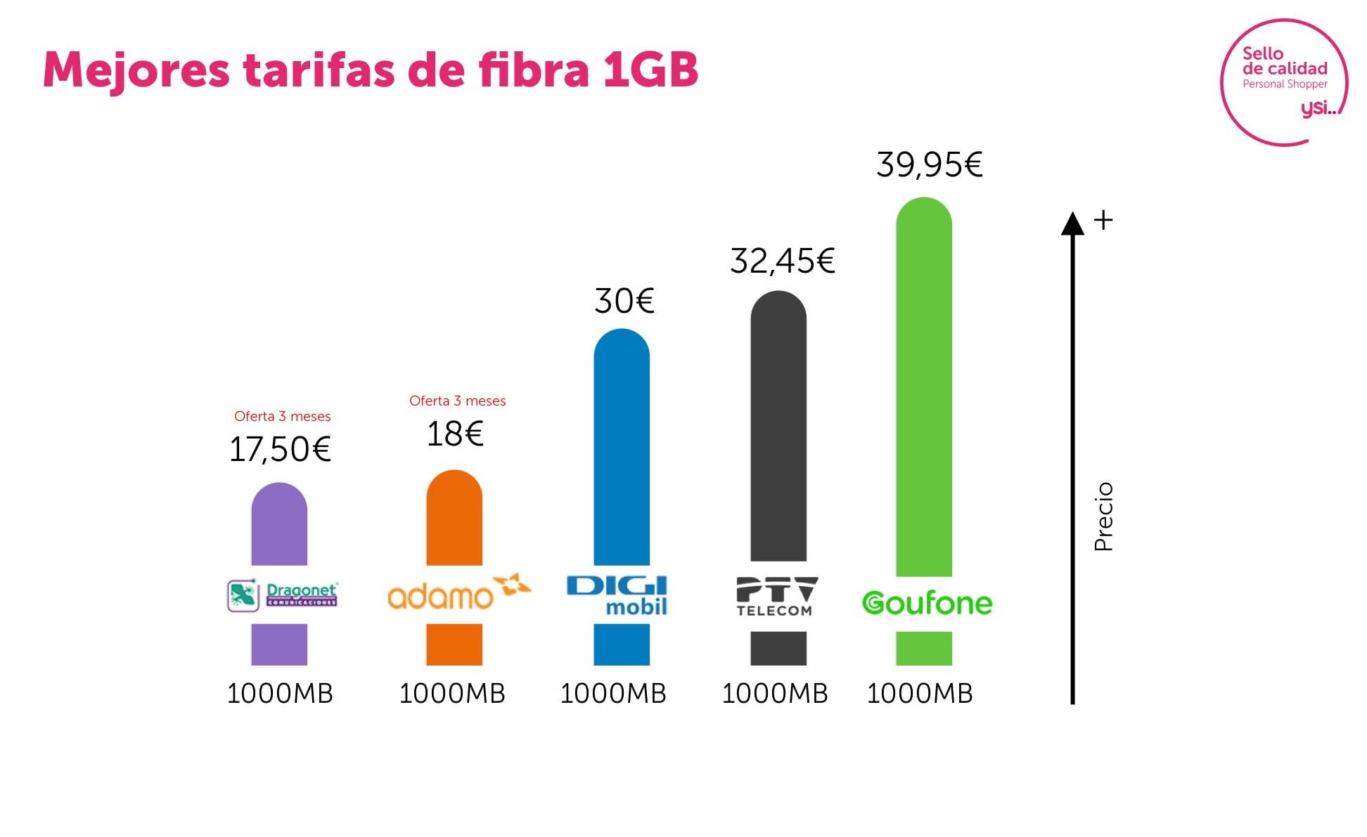 Las mejores tarifas de fibra a máxima velocidad en junio
