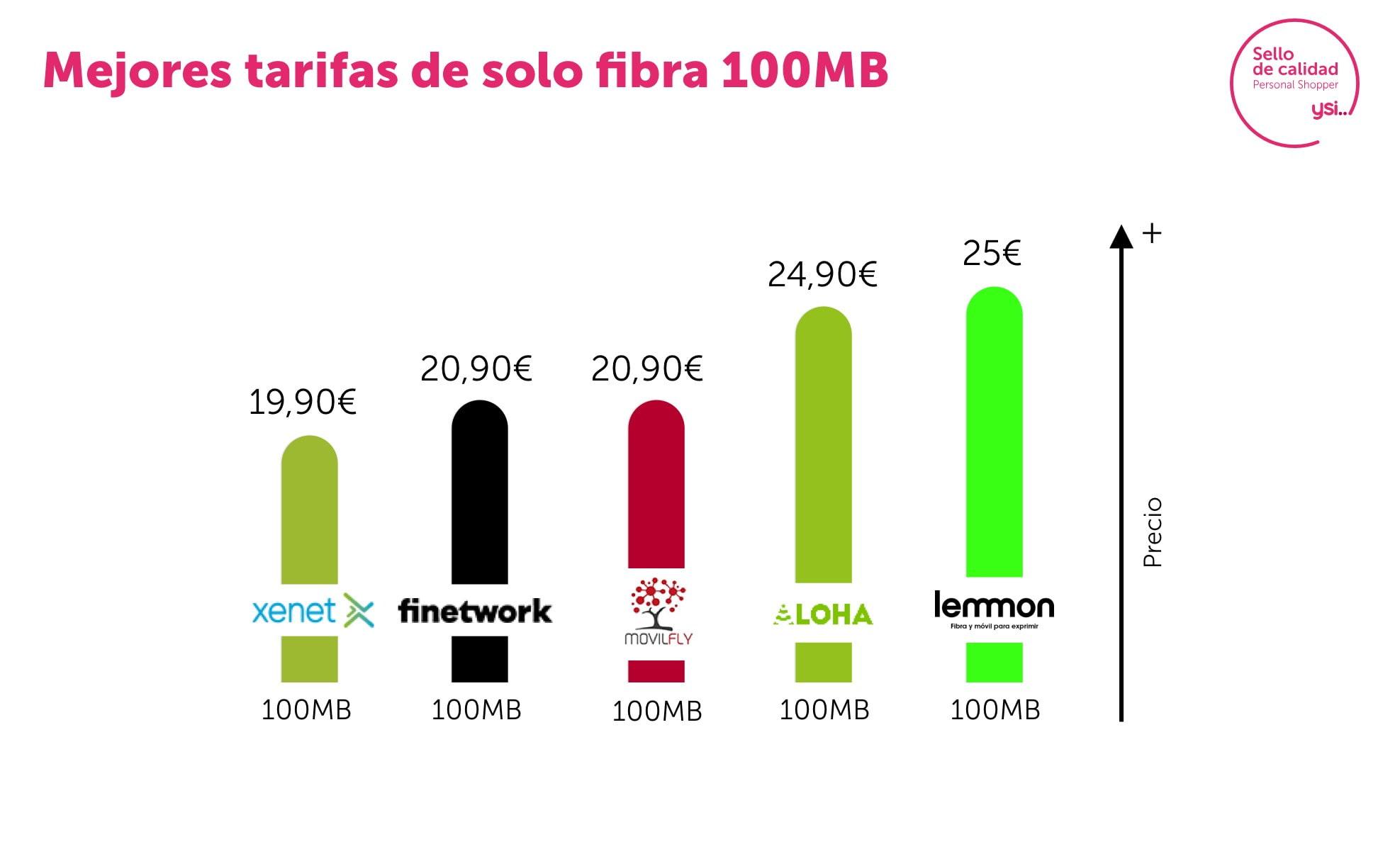 Mejores ofertas de fibra 100Mb