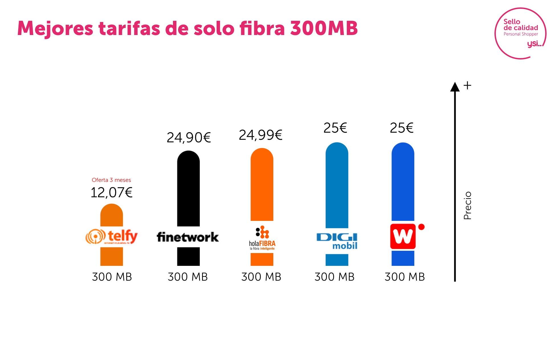 Las mejores ofertas de fibra de 300Mb