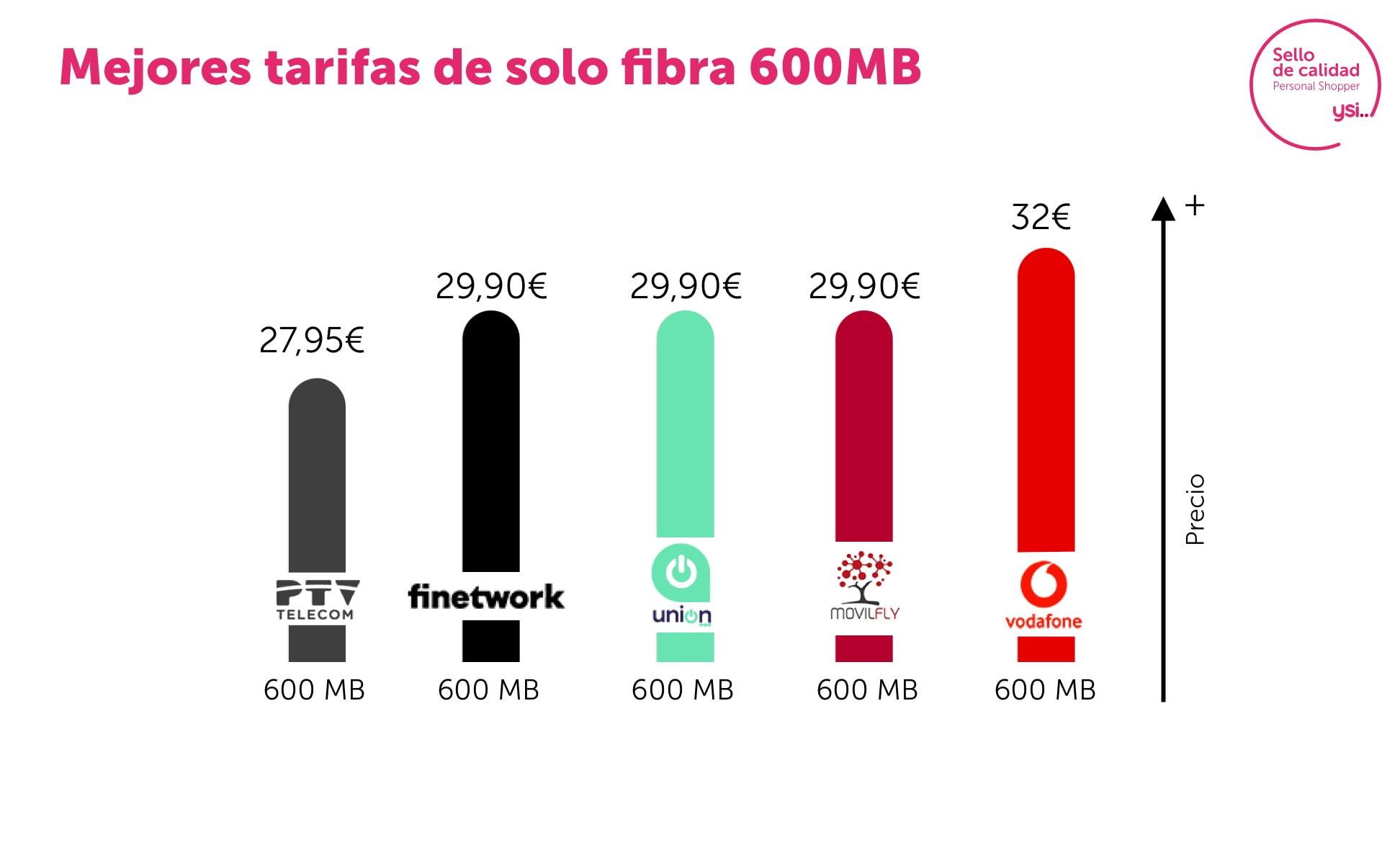 Las mejores tarifas de fibra en Julio