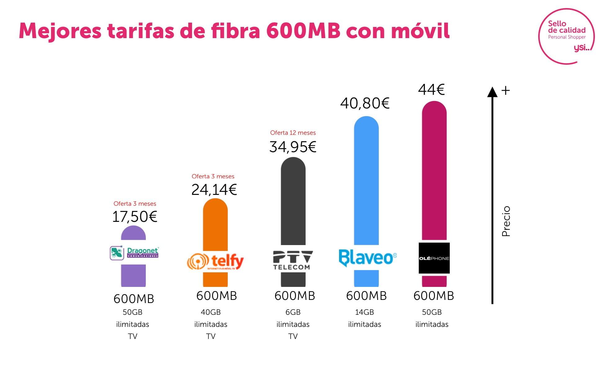 Las mejores tarifas combinadas de fibra y móvil de agosto