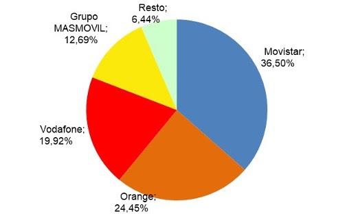 Cuota de mercado de líneas de banda ancha en España