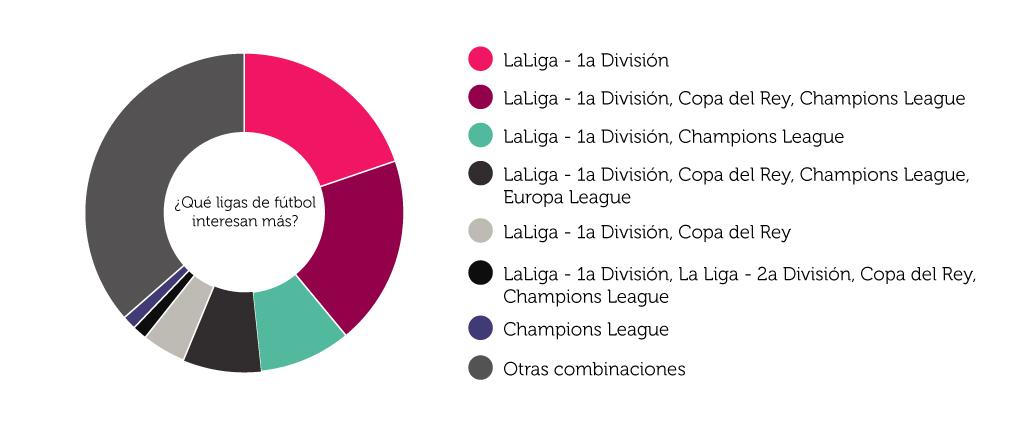 Diferentes competiciones de fútbol que solicitan los usuarios de Ysi